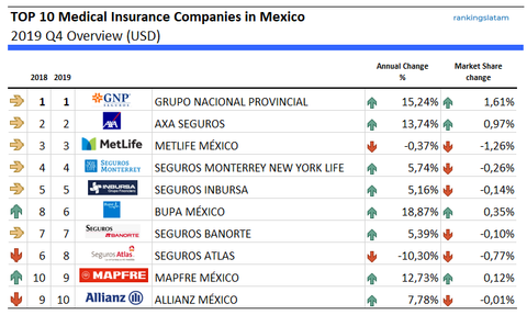 Top Health and Dental insurance companies in Mexico - Ranking and Performance - Direct Premiums (USD)