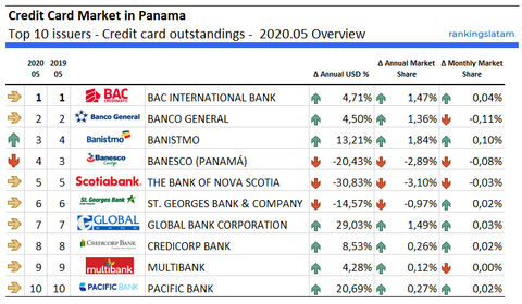 Top 10 Card Issuers in Panama - Ranking & Performance 2020.05 - Credit Card outstandings (USD) - RankingsLatAm