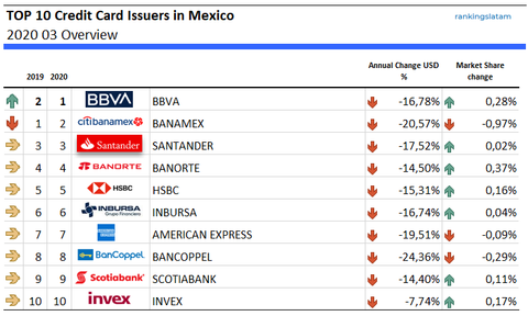 Top 10 Credit Card Issuers in México - Ranking and performance (in USD)