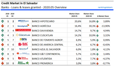 Top 10 Banks in El Salvador - Loans granted - Ranking & Performance 2020.05 - Total outstandings