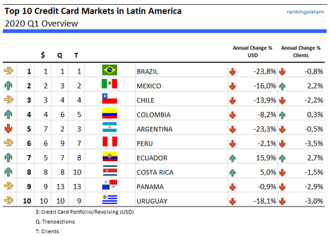 Top 10 Credit Card Markets in Latin America - Ranking and Performance - Portfolio value (USD), transaction volume and number of cards