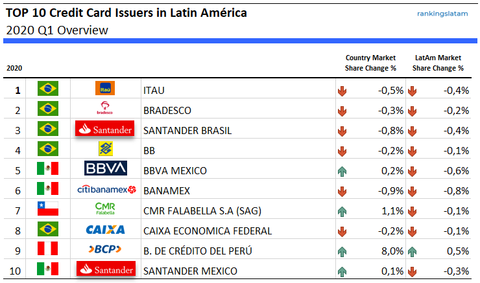 Top 10 Credit Card Issuers in Latin America - Ranking and Market Share Performance - Overview