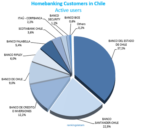 Top 10 Banks - Homebanking customers in Chile - Ranking and Performance (active users)