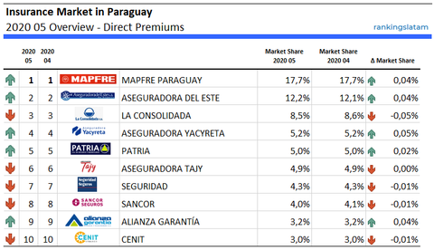 Top 10 Insurance Companies in Paraguay - Ranking and Performance - Direct Premiums - rankingslatam