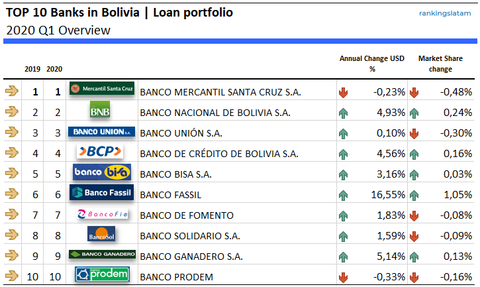 Top 10 Banks in Bolivia - Loan Portfolio overview (in USD)