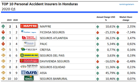 Top 10 Personal Accident Insurance Companies in Honduras - Ranking and Performance - Total Premiums
