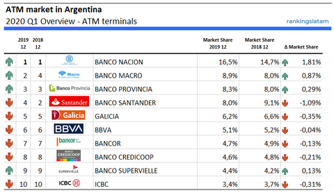 ATM market in Argentina 2020 Q1 Overview - ATM terminals - RankingsLatAm
