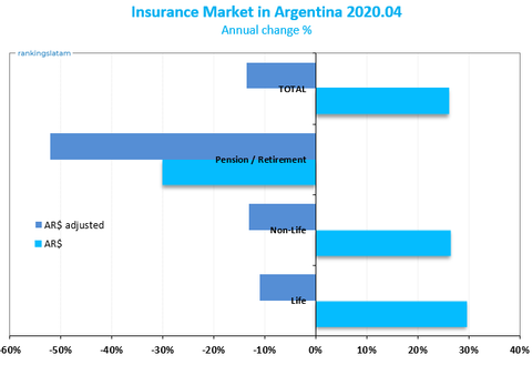 Life and Non-Life Insurance in Argentina - Business line annual performance - Net premiums written - 2020.04 Overview