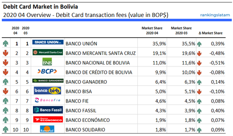 Debit Card Market in Bolivia 2020 04 Overview - Debit Card transaction fees (value in BOP$) RankingsLatAm
