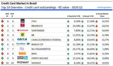 Credit Card Market in Brazil Top 10 Overview - Credit card outstandings - R$ value - 2020.Q1