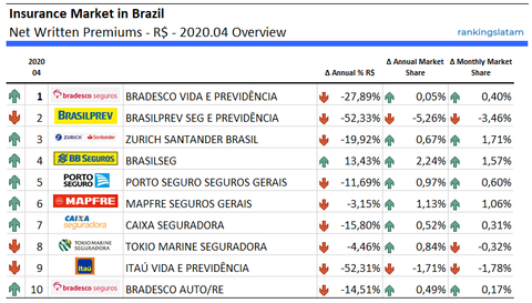 Life and Non-Life Insurance in Brazil - Annual performance - Net Written Premiums - 2020.04 Overview - RankingsLatAm
