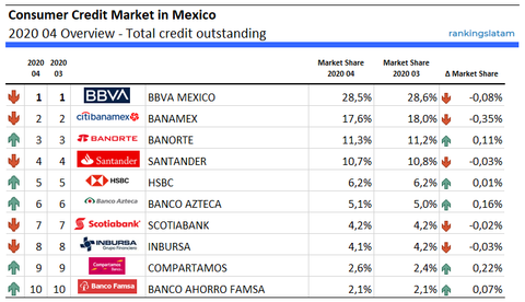 Consumer Credit Market in Mexico 2020 04 Overview - Total credit outstanding rankingslatam