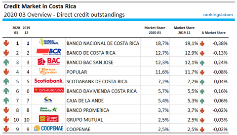 Costa Rica Credit Market Overview RankingsLatAm