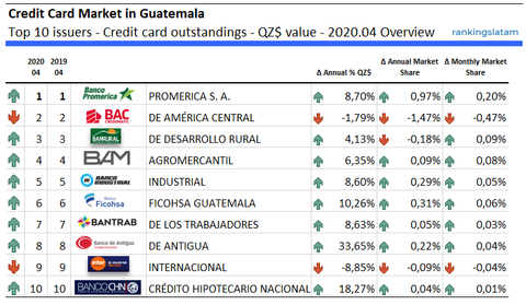 Credit Card Market in Guatemala Top 10 issuers - Credit card outstandings - QZ$ value - 2020.04 Overview