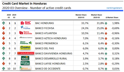 Credit Card Market in Honduras 2020 03 Overview - Number of active credit cards