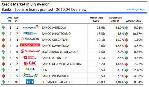 Credit Market in El Salvador Banks - Loans & leases granted - 2020.04 Overview