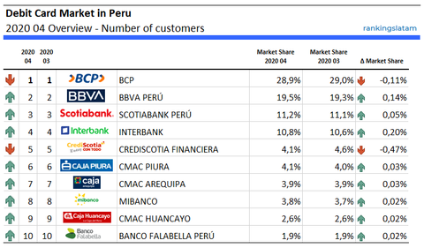 Debit Card Market in Peru 2020 04 Overview - Number of customers