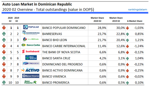 Auto Loan Market in Dominican Republic 2020 02 Overview - Total outstandings (value in DOP$)