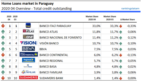 Home Loans market in Paraguay 2020 04 Overview - Total credit outstanding - RankingsLatAm