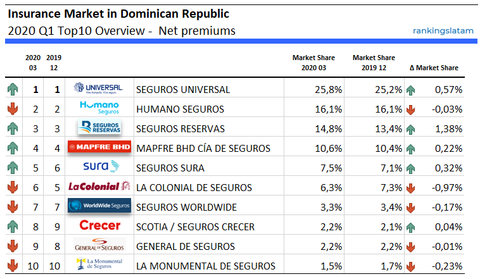 Top 10 Insurance Companies in Dominican Republic - Ranking and Performance - Direct Premiums