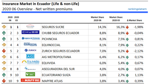 Life & non-Life Insurance Market in Ecuador - Performance - Net written premiums - 2020.06 Overview