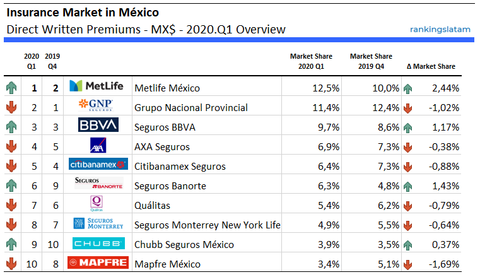 Life and Non-Life Insurance in Mexico - Quarterly performance - Direct Written Premiums - 2020.Q1 Overview - RankingsLatAm