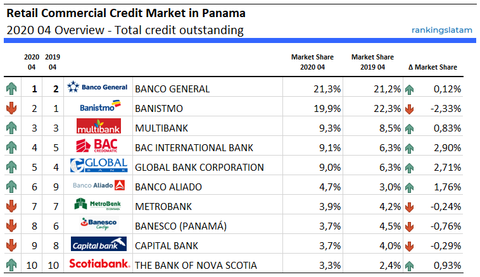 Retail Commercial Credit Market in Panama 2020 04 Overview - Total credit outstanding