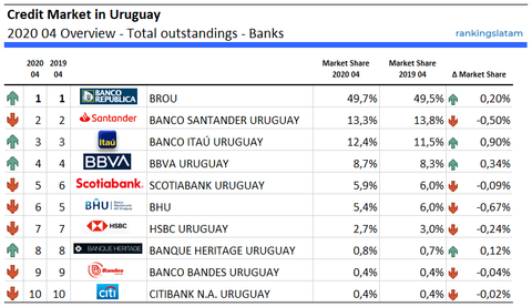 Credit Market in Uruguay 2020 04 Overview - Total outstandings - Banks