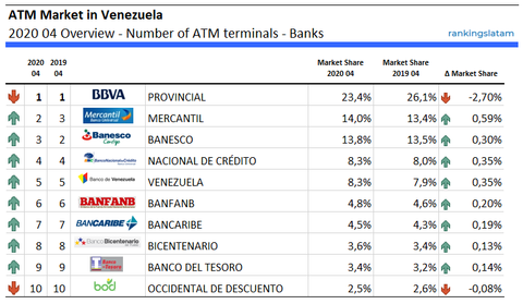 Top 10 Banks in Venezuela - ATM terminals - Ranking & Performance - RankingsLatAm