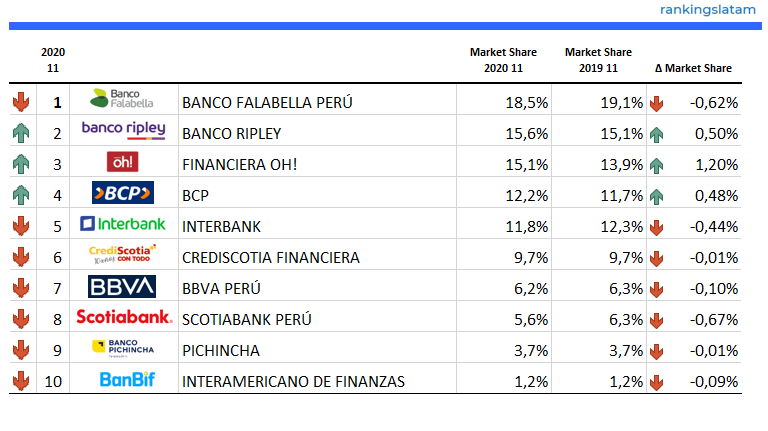 Top 10 Credit Card Issuers in Peru - Ranking & Performance 2020.11 - Number of Retail Credit Cards