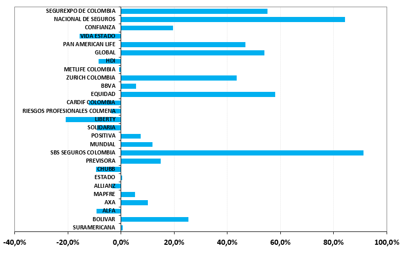 Top 10 Insurance Groups (Life + Non-Life) in Colombia - Ranking and Performance - Direct Premiums