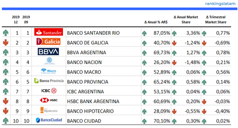 Top 10 Card Issuers in Argentina - Ranking & Performance 2019 - Outstanding Credit Card receivables in AR$