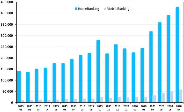 HomeBanking & MobileBanking transactions value and volume in Argentina | AR$ mill./millions considering non-corporate customers only