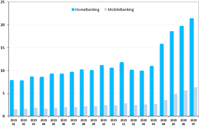 HomeBanking & MobileBanking transactions volume in Argentina (mill.)| non-corporate customers only