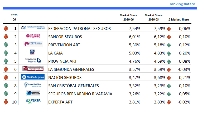Top 10 Insurance Companies in Argentina - Ranking and Performance - Direct Premiums - 2020.Q2 - RankingsLatAm