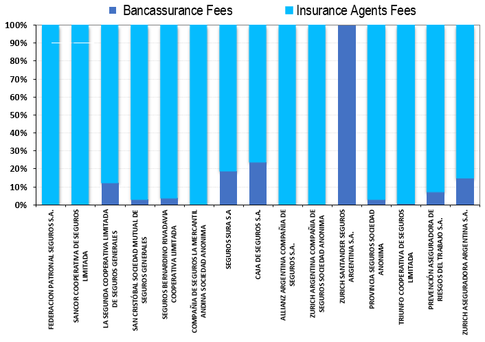 BANCASSURANCE, INSURANCE AGENTS and BROKERS IN ARGENTINA - COMPETITIVE ANALYSIS REPORT