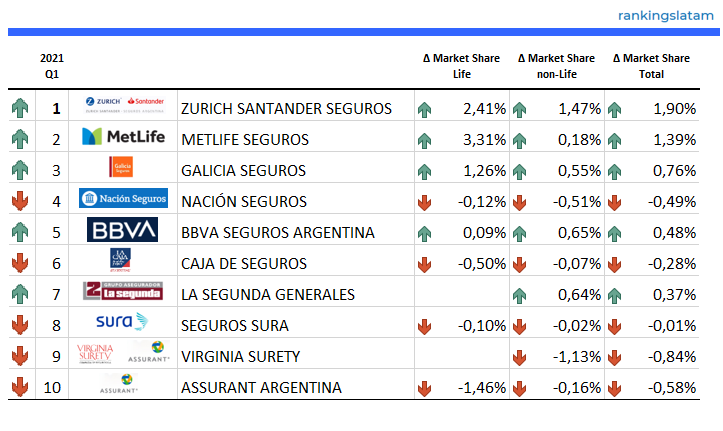 https://rankingslatam.com/products/bancassurance-insurance-agents-brokers-in-argentina-competitive-analysis-report