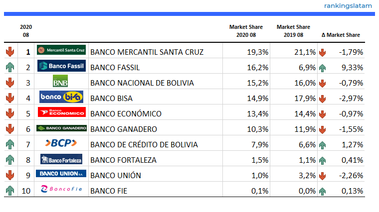 Top 10 Banks in Bolivia - Credit Card transactions fees (BOP$) - Ranking & Performance - 2020.08 Overview - RankingsLatAm