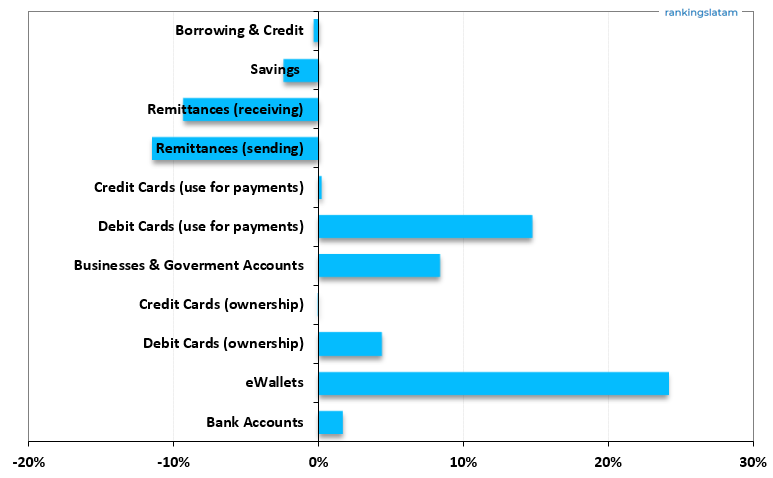 https://rankingslatam.com/products/financial-services-client-monitor-bolivia-statistics-database