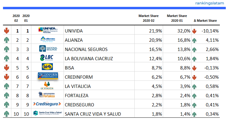 Top 10 Insurance Companies in Bolivia - Ranking and Performance - Direct written premiums