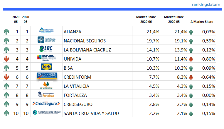 Top 10 Insurance Companies in Bolivia (Life & non-Life) - Ranking and Performance - Direct written premiums