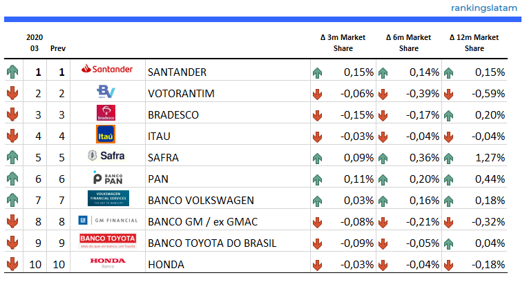 Top 10 - Car Finance Market - Ranking & Performance - R$ Credit outstandings - 2020.03 Overview