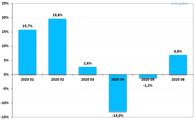Debit Card transactions value in R$ (% annual change) - Domestic and non-domestic transactions - 2020.06 Overview