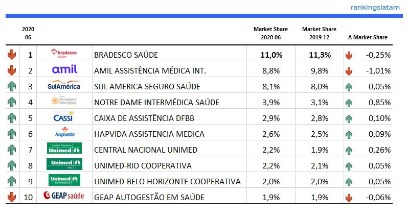 Top 10 Health & Dental Insurance Companies in Brazil - Ranking and Performance - Gross Written Premiums - RankingsLatAm