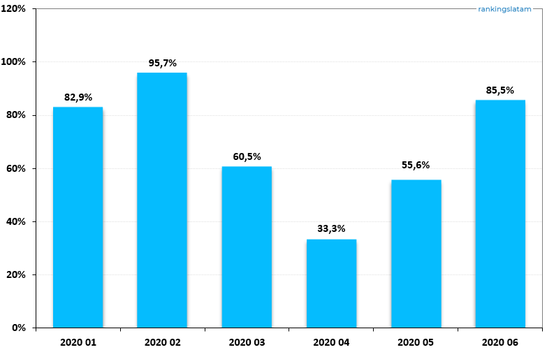 Prepaid Card transactions value in R$ (% annual change) - Domestic and non-domestic transactions - 2020.06 Overview - RankingsLatAm