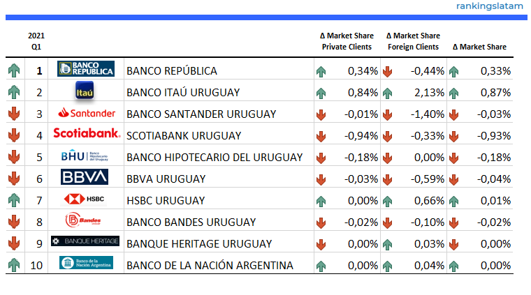 CONSUMER AND COMMERCIAL BANKING MARKET IN URUGUAY: COMPETITIVE LANDSCAPE REPORT