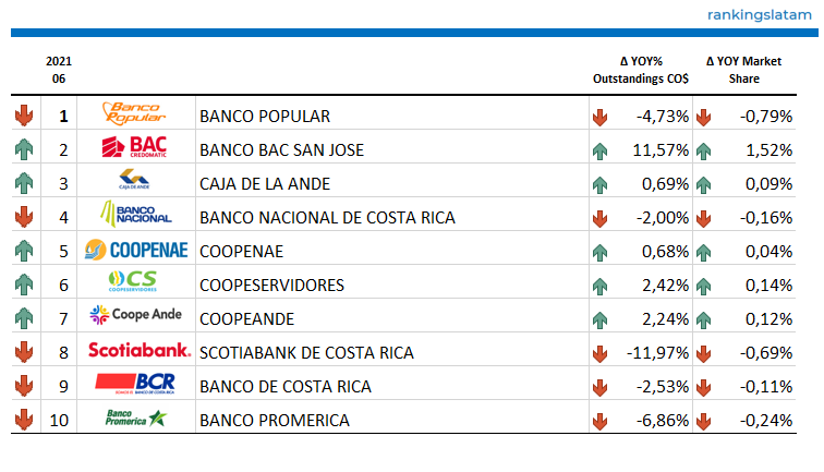 CONSUMER AND COMMERCIAL LENDING MARKET IN COSTA RICA: COMPETITIVE LANDSCAPE REPORT.
