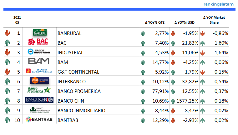 https://rankingslatam.com/products/consumer-and-commercial-lending-market-in-guatemala-competitive-landscape-report