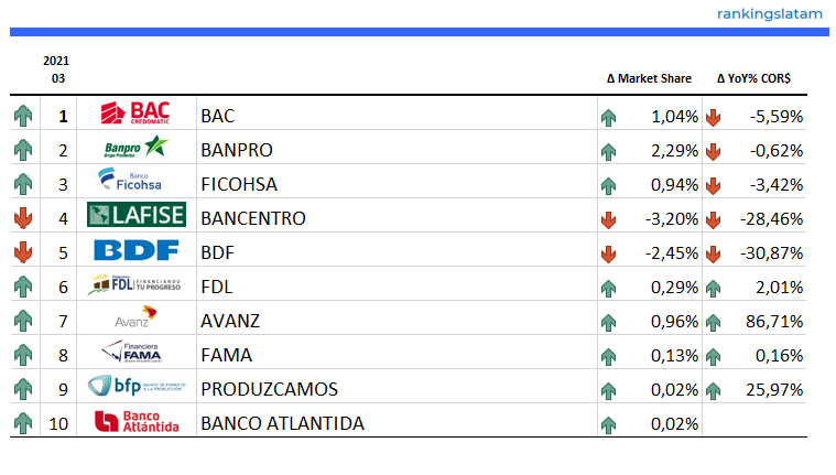 Consumer Lending Market in Nicaragua - Ranking & Performance - COR$ Credit outstandings - Overview 2021.03