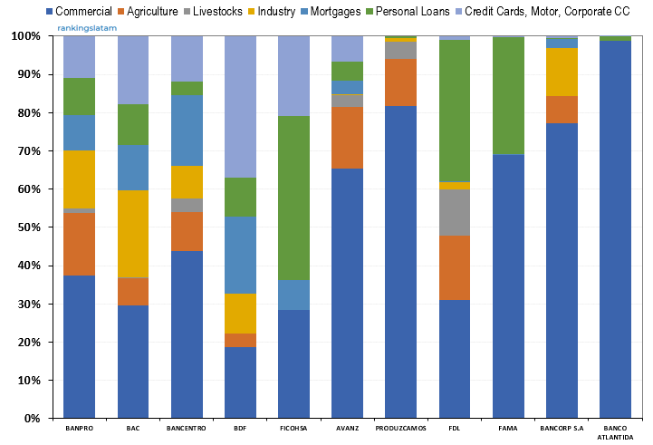 Consumer Lending Market in Nicaragua - Ranking & Performance - COR$ Credit outstandings - Overview